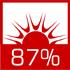 wysoka sprawność cieplna sięgająca 87% dzięki zwiększonemu odzyskowi ciepła ze spalin